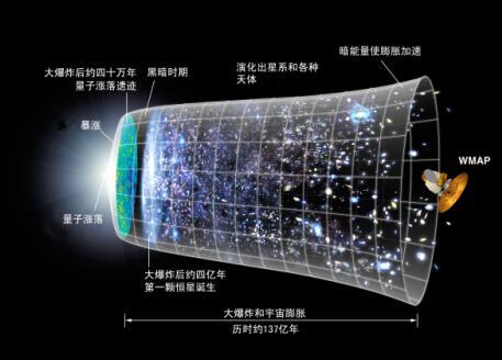 人学研究网 思想典籍 未优书舍 宇宙演化史诗 宇宙膨胀
