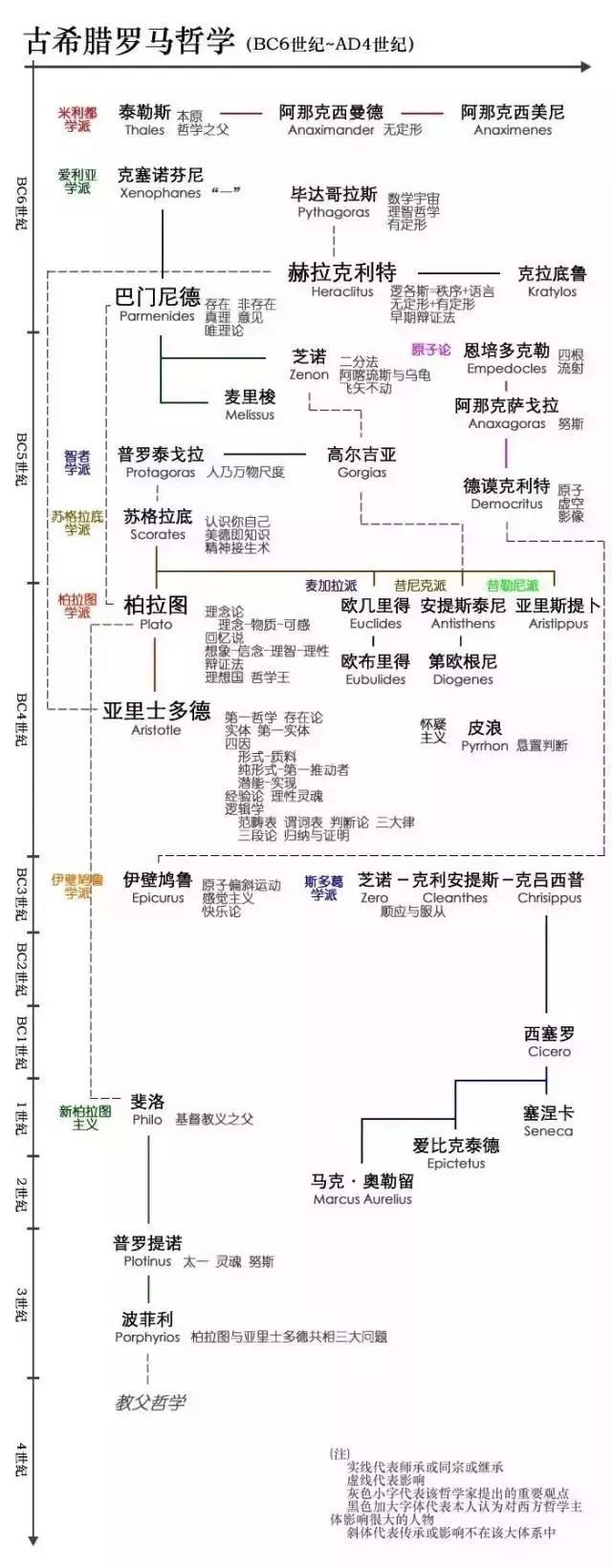 视点|西方思想史谱系图